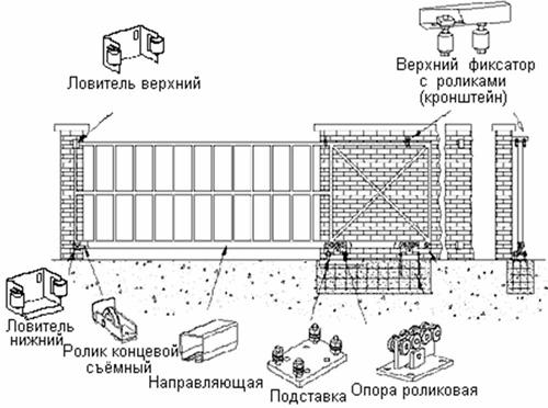 Схема сдвижных (откатных) ворот.